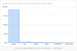 Search Engine Market Share Worldwide - April 2020